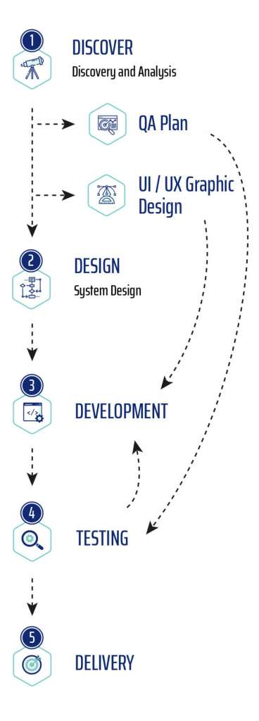 Mobile-view-Homepage-our-methodology-section